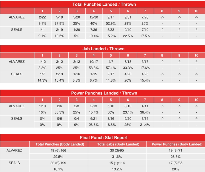 alvarez-seals-compubox-punch-stats