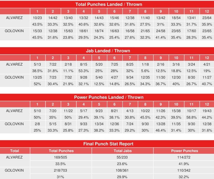 Canelo vs  Golovkin - CompuBox Punch Stats - Boxing News
