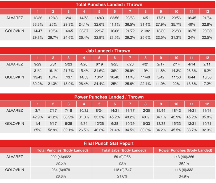 https://photo.boxingscene.com/uploads/canelo-golovkin-compubox-punch-stats_1.jpg