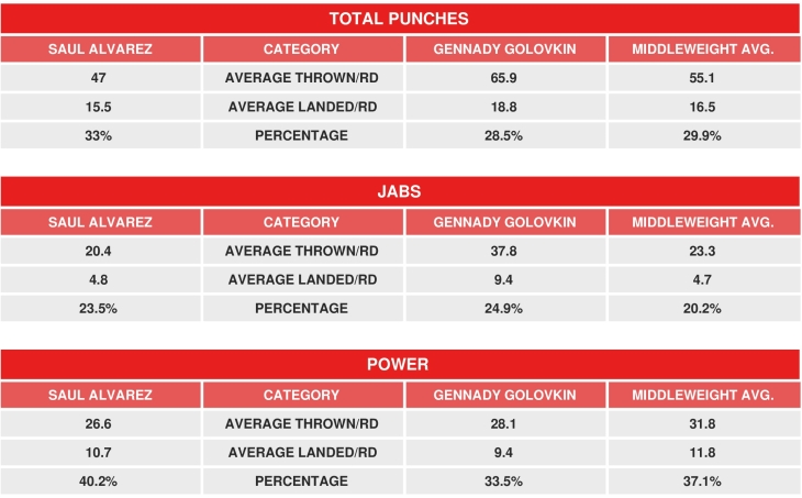canelo-golovkin-compubox-review