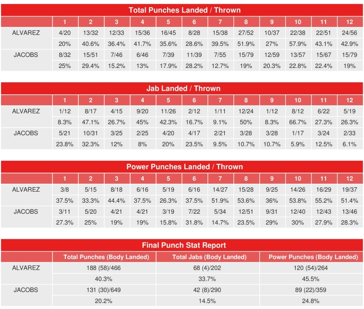 canelo-jacobs-compubox-punch-stats