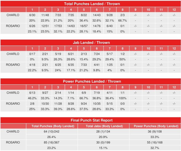 charlo-rosario-compubox-punch-stats