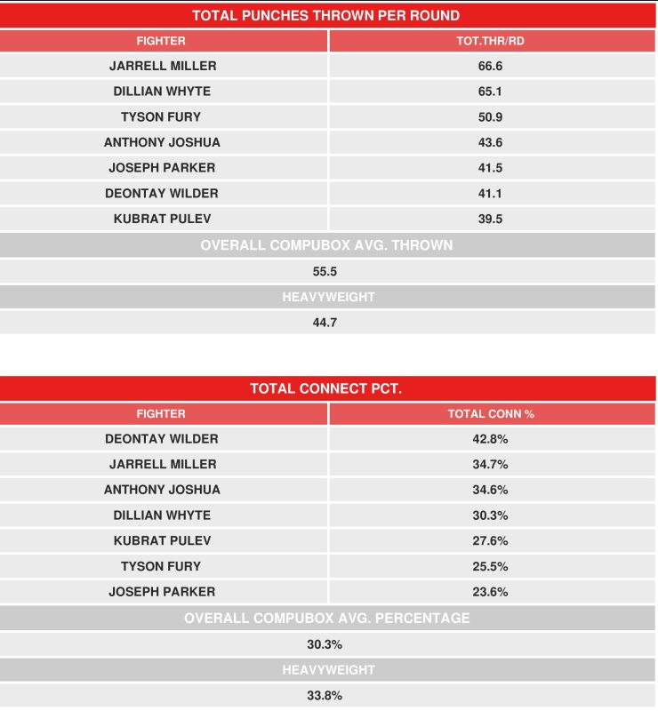 CompuBox Ranks The Top Heavyweights in Boxing - Boxing News