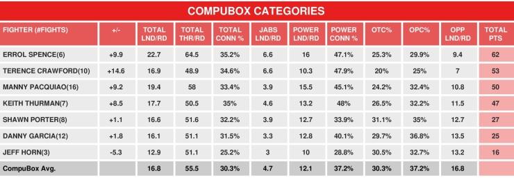 compubox-welterweights