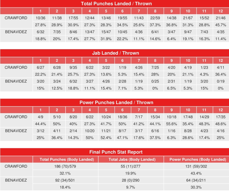 crawford-benavidez-compubox-punch-stats