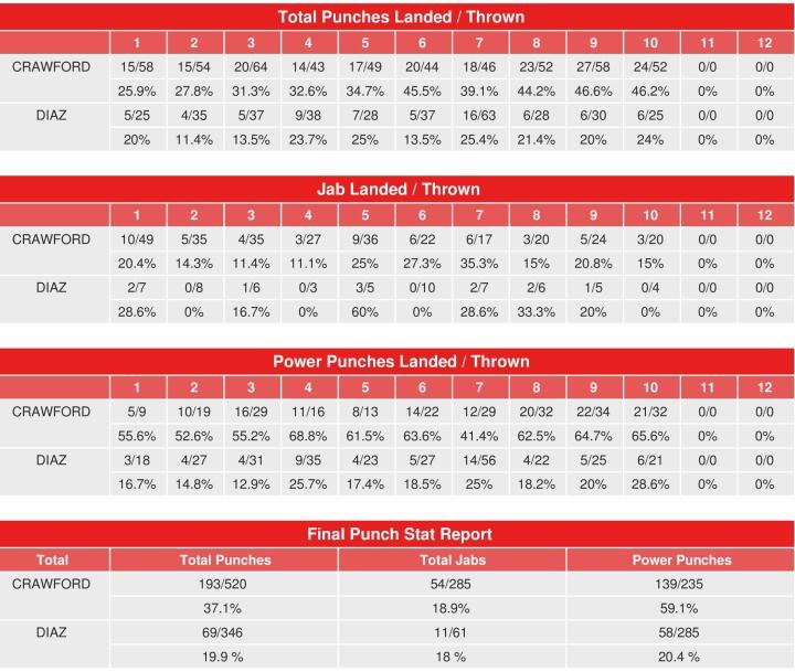 crawford-diaz-compubox-stats