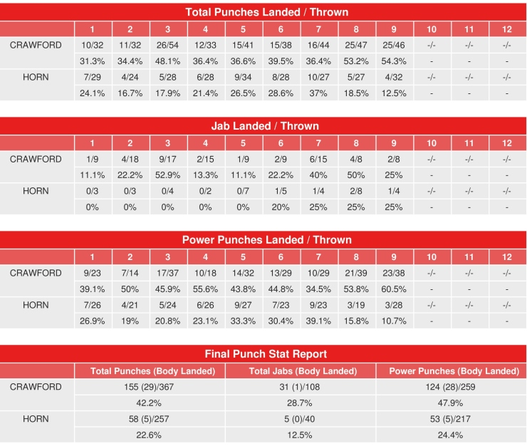 crawford-horn-compubox-punch-stats