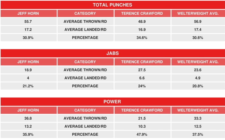 crawford-horn-compubox