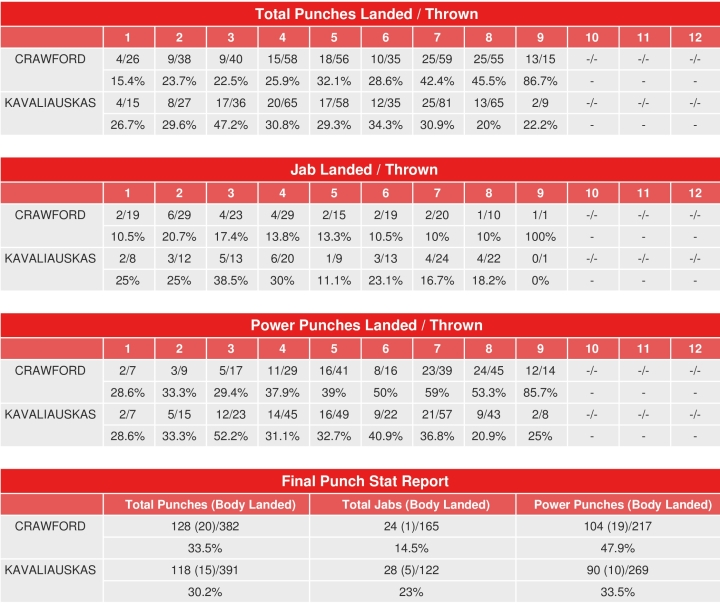 crawford-kavaliauskas-compubox-punch-stats