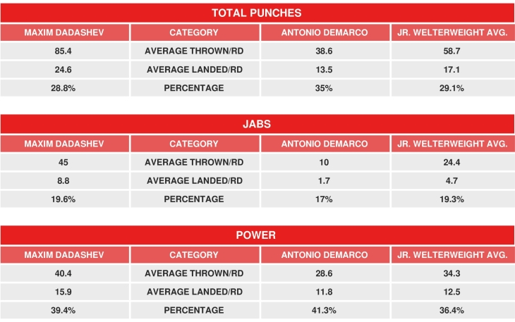 dadashev-demarco-compubox