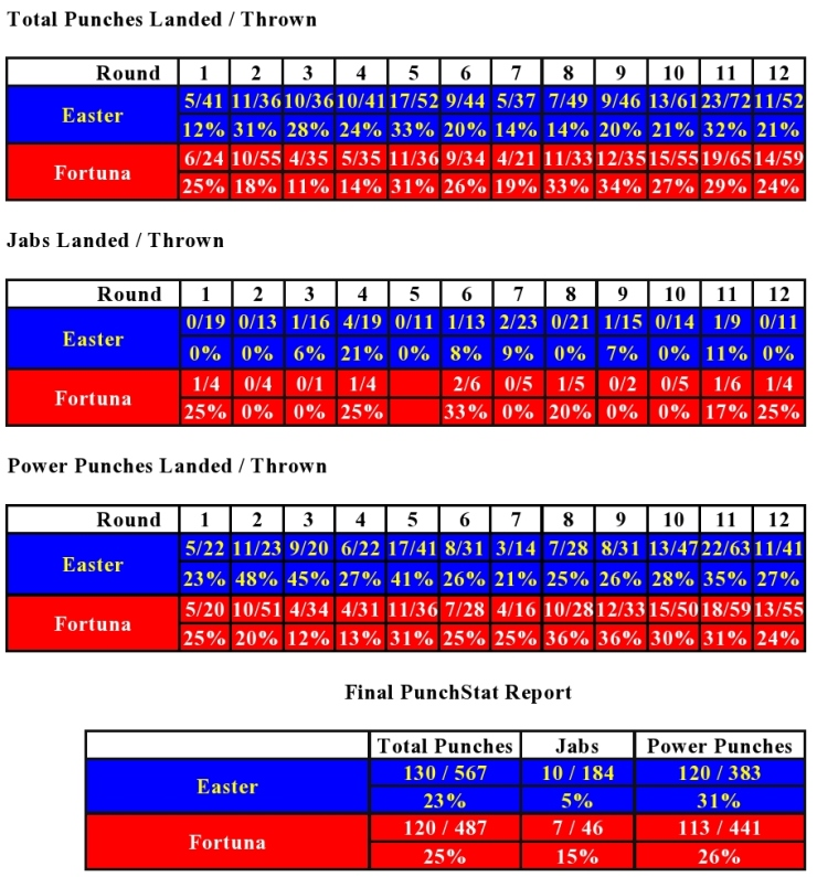 easter-fortuna-compubox-punch-stats