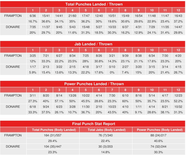 frampton-donaire-compubox-punch-stats