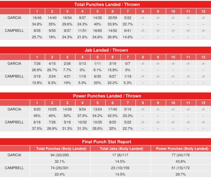garcia-campbell-compubox-punch-stats