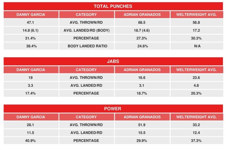 garcia-granados-compubox-stats