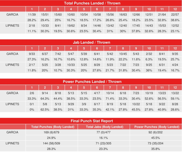 garcia-lipinents-compubox-punch-stats