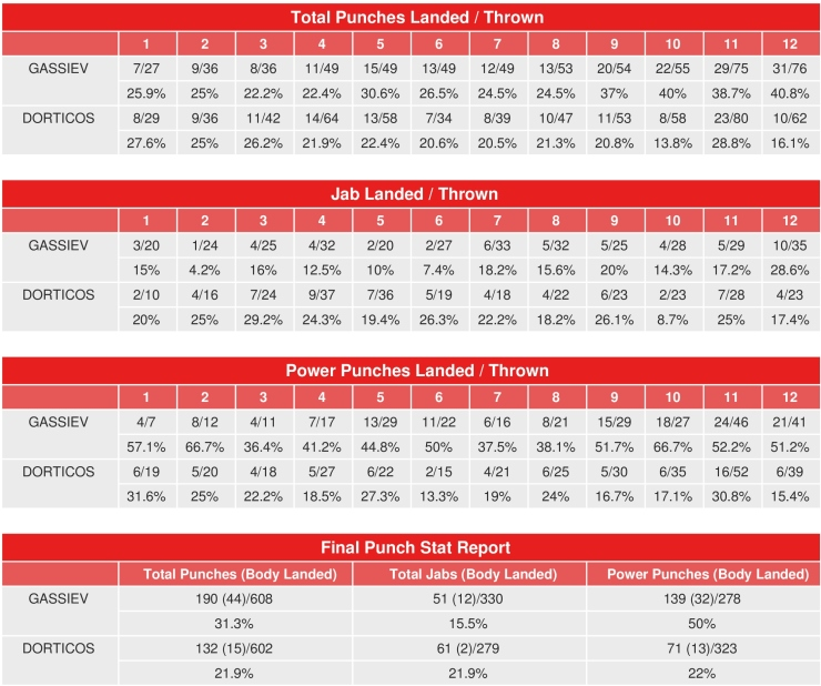 gassiev-dorticos-punch-stats
