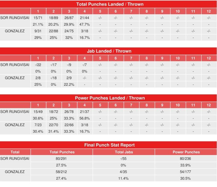 gonzalez-sor-rungvisai-compubox-punch-stats