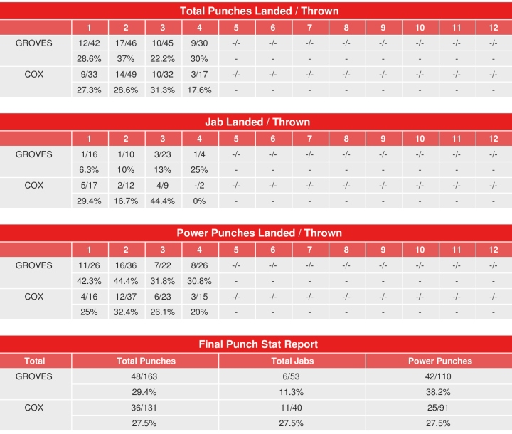 groves-cox-compubox-punch-stats