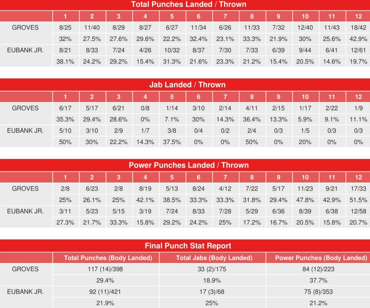 groves-eubank-compubox-punch-stats