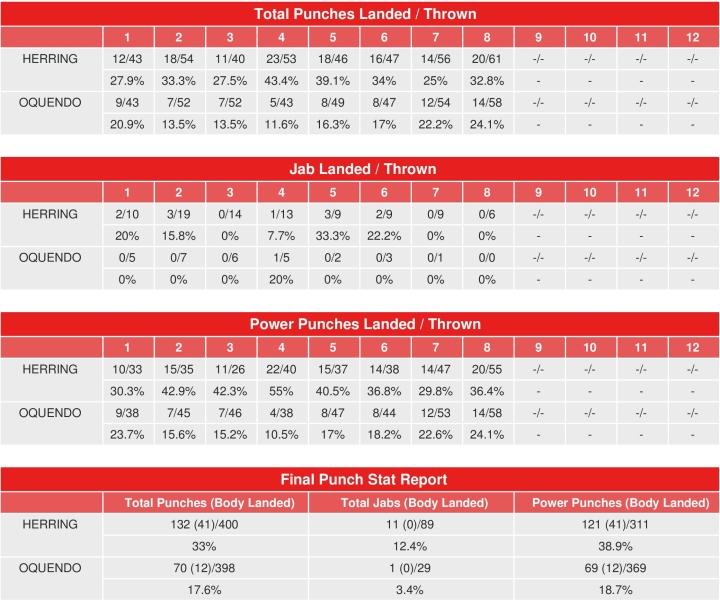 Jamel Herring vs. Jonathan Oquendo's hit statistics