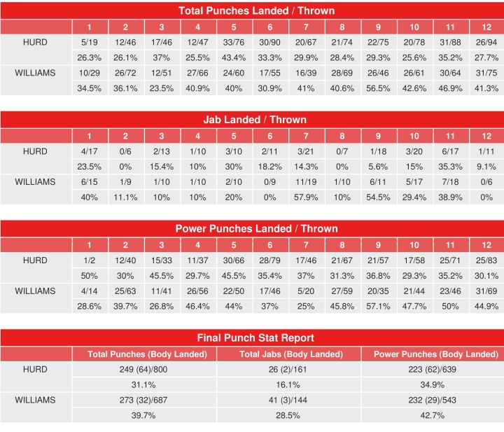 hurd-williams-compubox-punch-stats