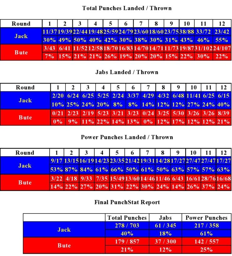 jack-bute-compubox-punch-stats