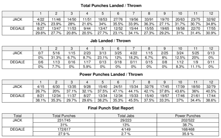 Badou Jack vs  James DeGale - CompuBox Punch Stats - Boxing News