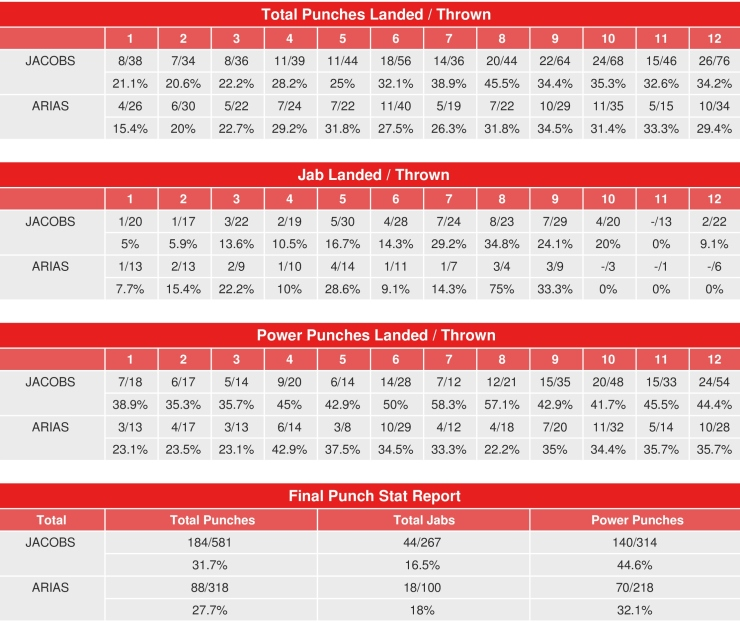 jacobs-arias-compubox-punch-stats