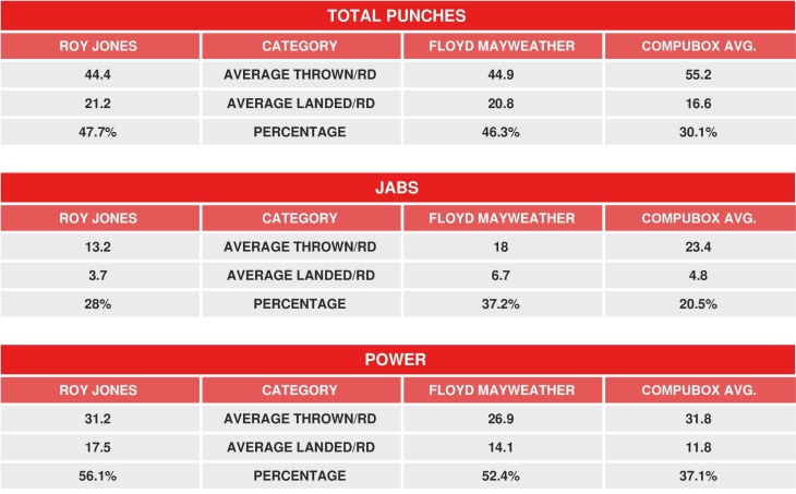 jones-mayweather-compubox