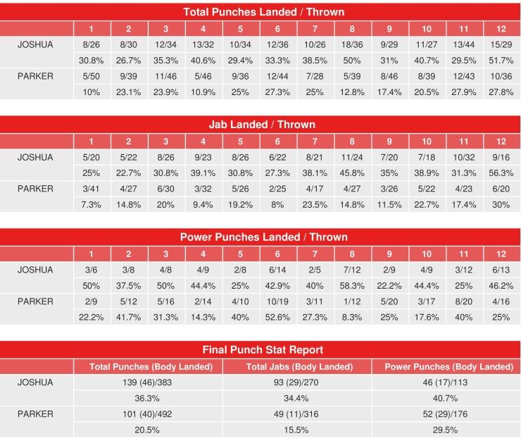 joshua-parker-compubox-punch-stats