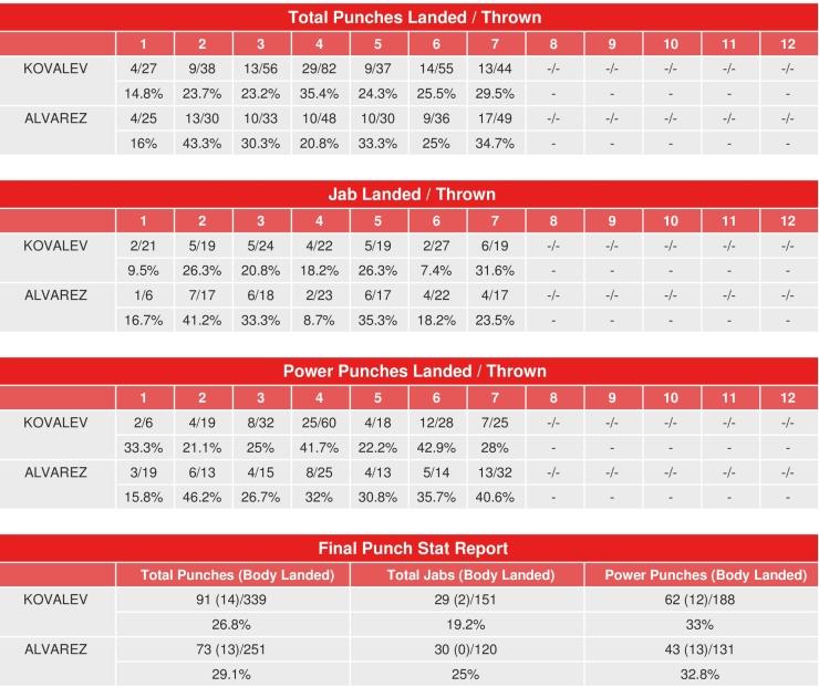 kovalev-alvarez-compubox-punch-stats