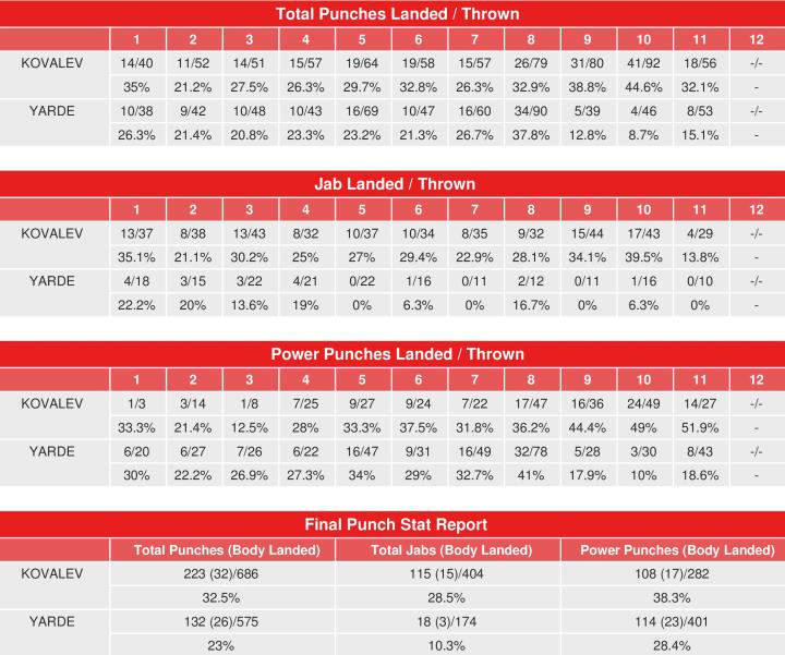 kovalev-yarde-compubox-punch-stats