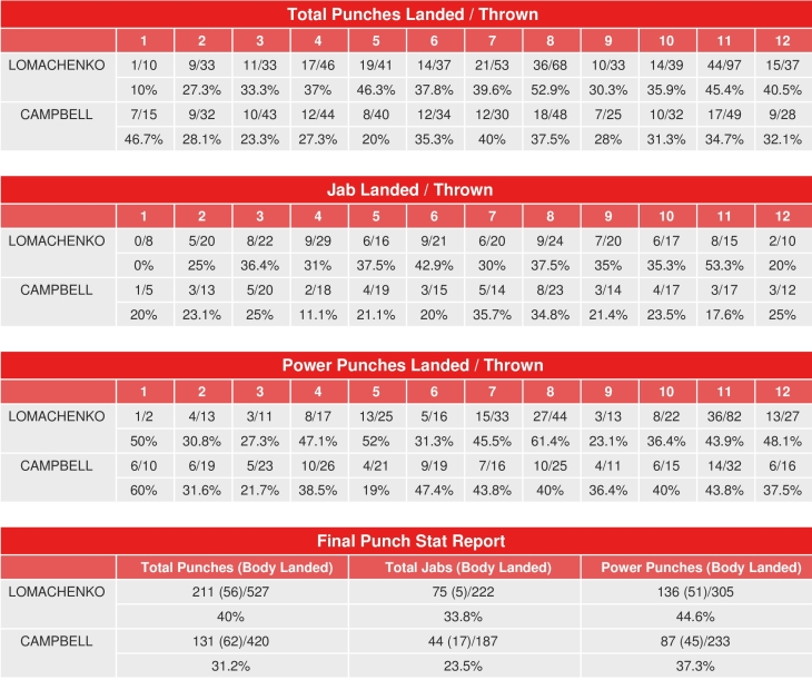 Lomachenko vs  Campbell - CompuBox Punch Stats - Boxing News