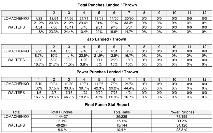 lomachenko-walters-compubox-punch-stats