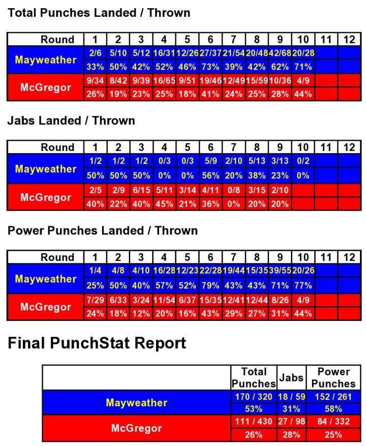 mayweather-mcgregor-compubox-punch-stats