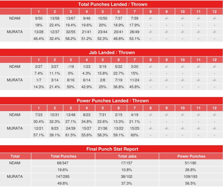murata-ndam-rematch-compubox-punc-stats