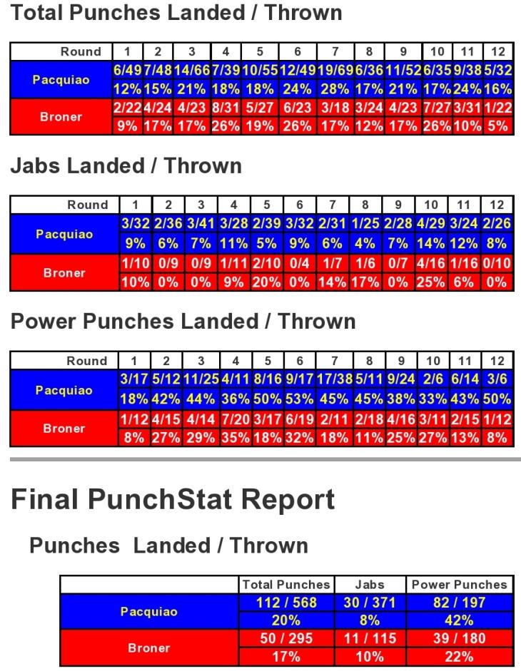 pacquiao-broner-compubox-punch-stats