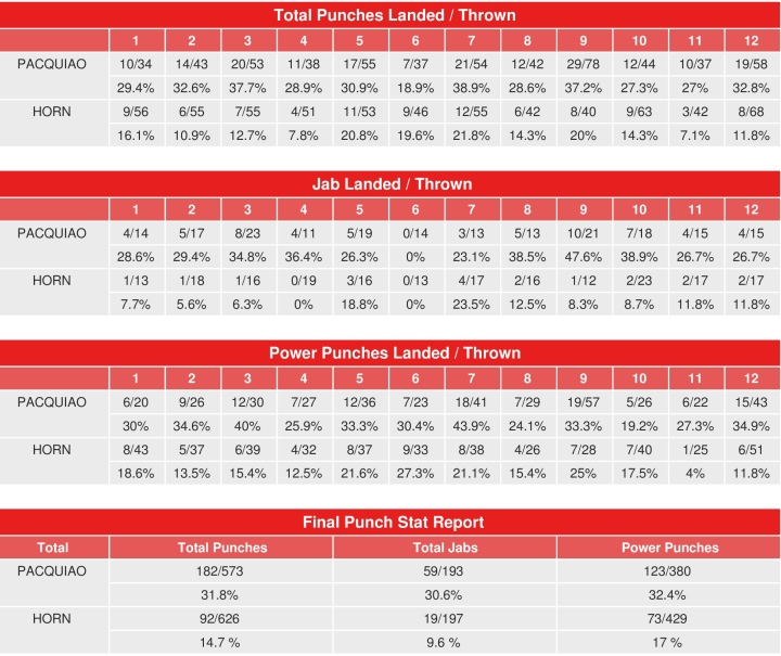 pacquiao-horn-compubox-punch-stats
