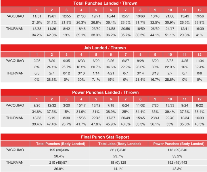 pacquiao-thurman-compubox-punch-stats