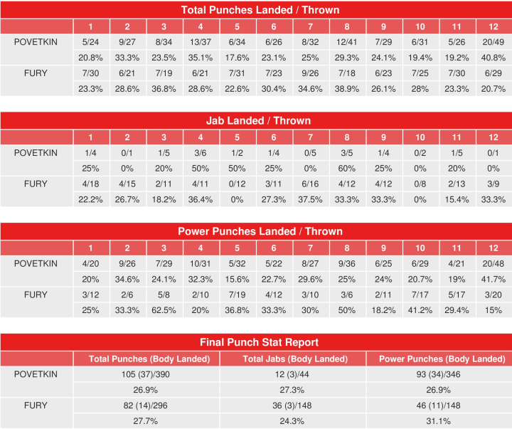 povetkin-fury-compubox-punch-stats