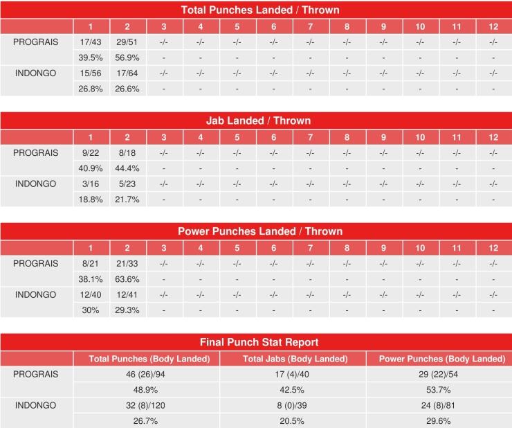 prograis-indongo-compubox-punch-stats