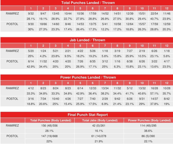 ramirez-postol-compubox-punch-stats