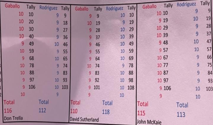 rodriguez-gaballo-official-scorecards