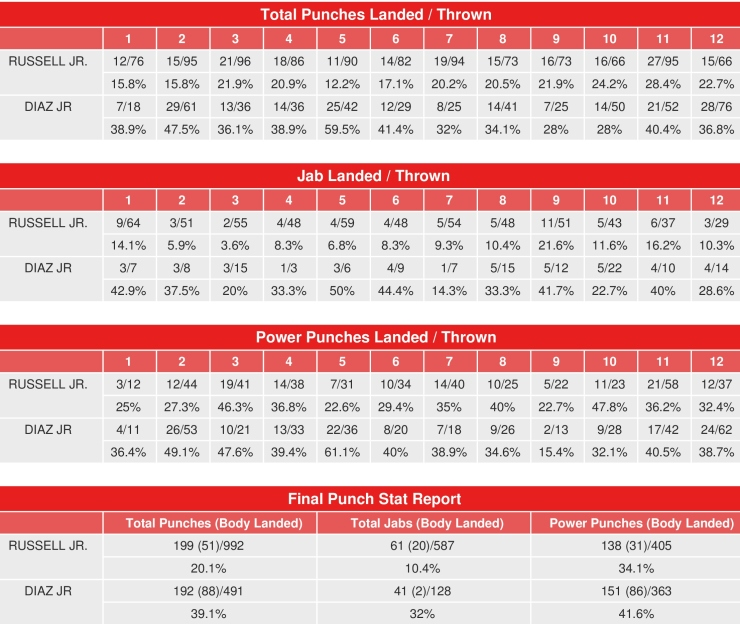 russell-diaz-compubox_1