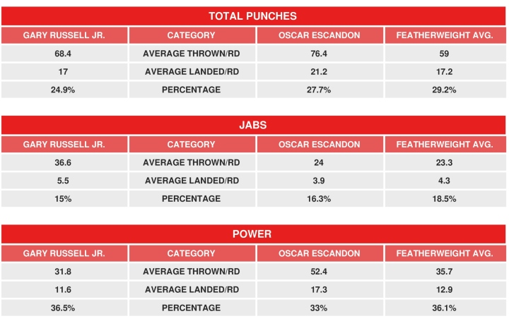 russell-escandon-compubox