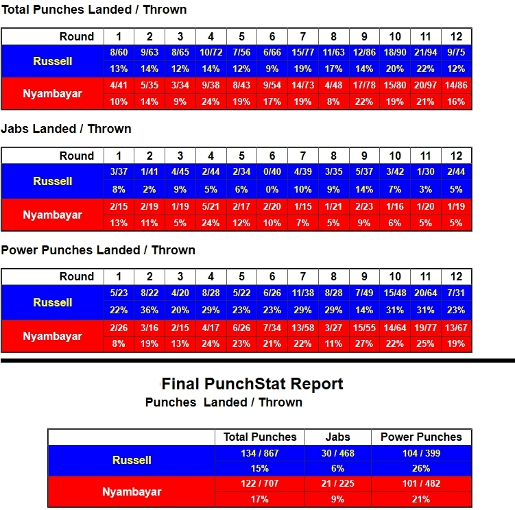 russell-nyambayar-compubox-punch-stats_1