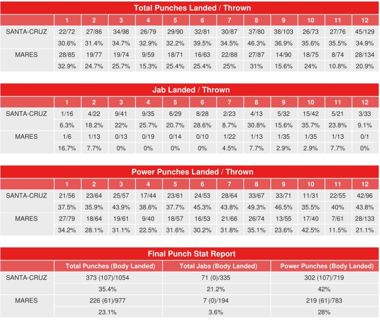 santa-cruz-mares-compubox-punch-stats