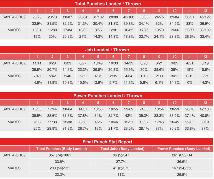 santa-cruz-mares-rematch-compubox-punch-stats