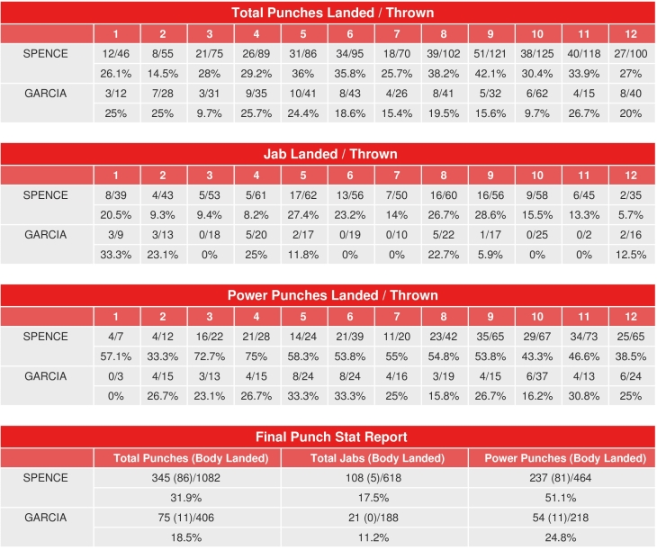 spence-garcia-compubox-punch-stats_1