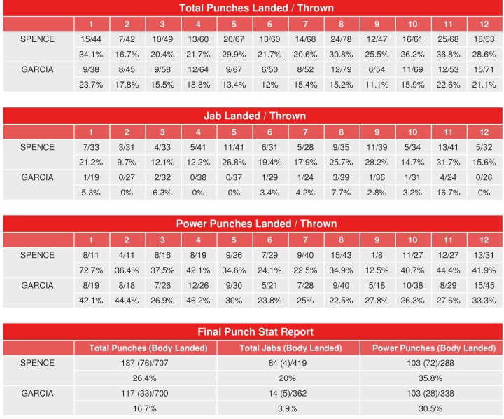 spence garcia compubox punch stats 2020 12 06 093236
